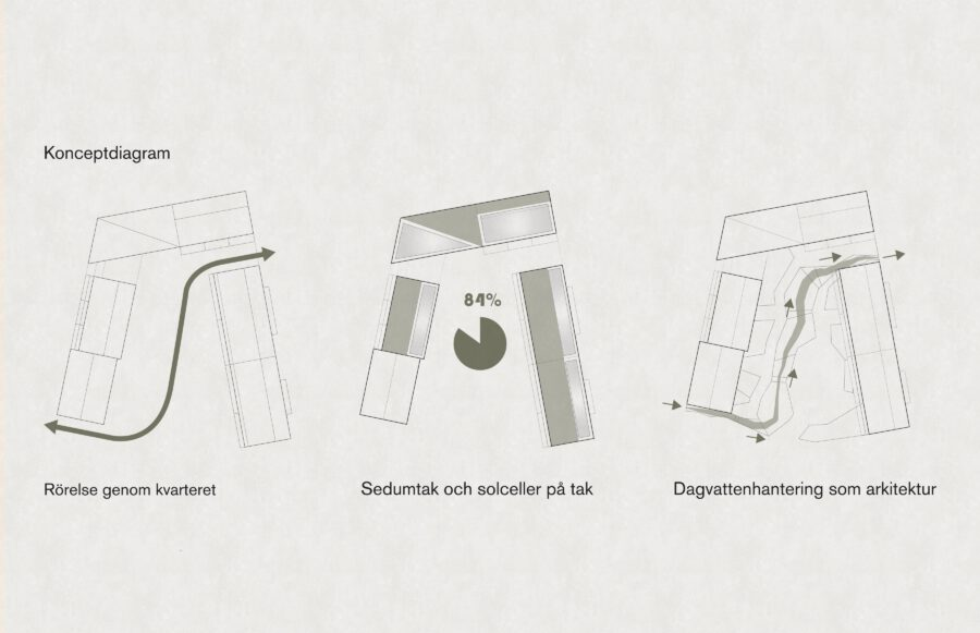 KjellanderSjoberg Woodhouse Rosendal Diagram 3600x2324px