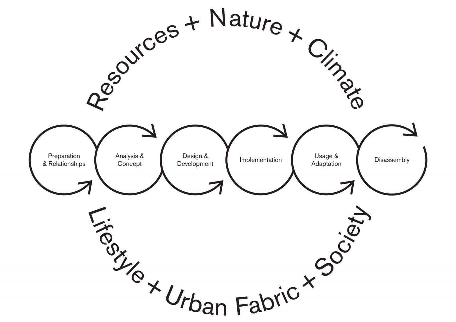 KjellanderSjoberg Diagram