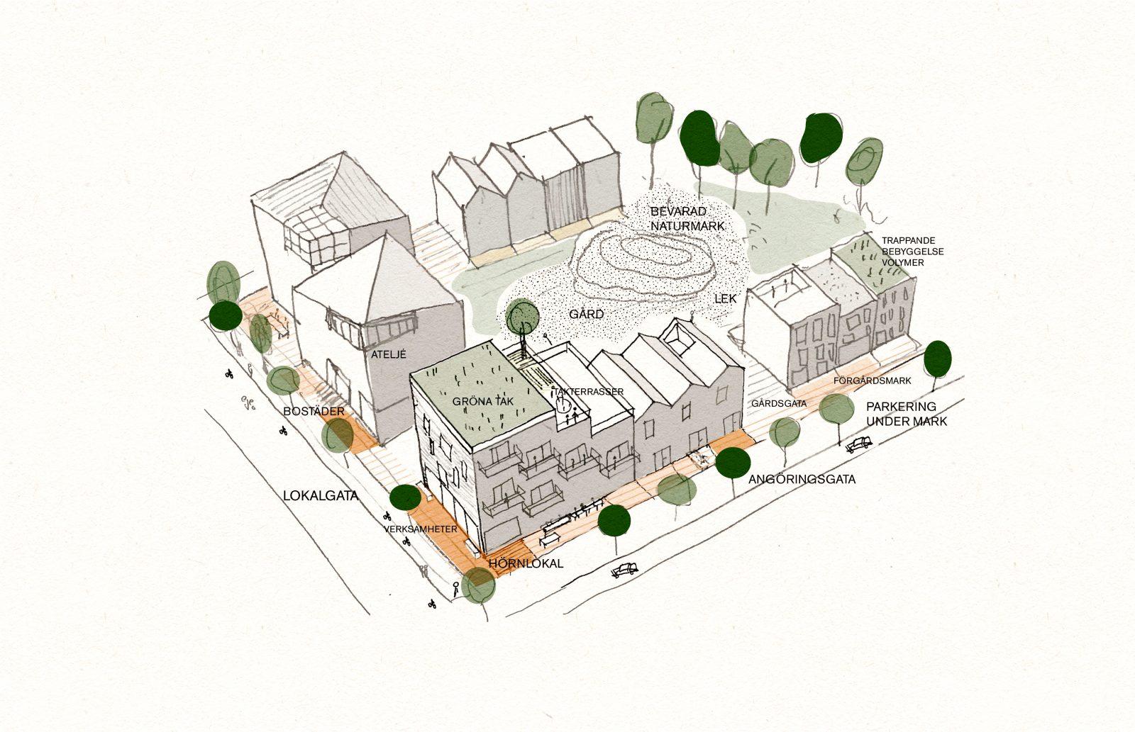 KjellanderSjoberg Gottsunda Handskiss DiagramF 3600x2324