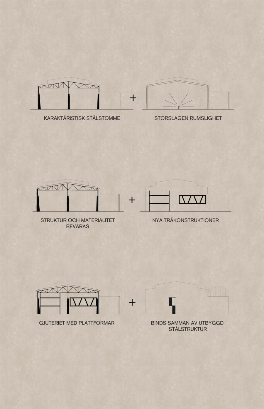 KjellanderSjoberg Gjuteriet Concept Diagram 06 3600x2324px