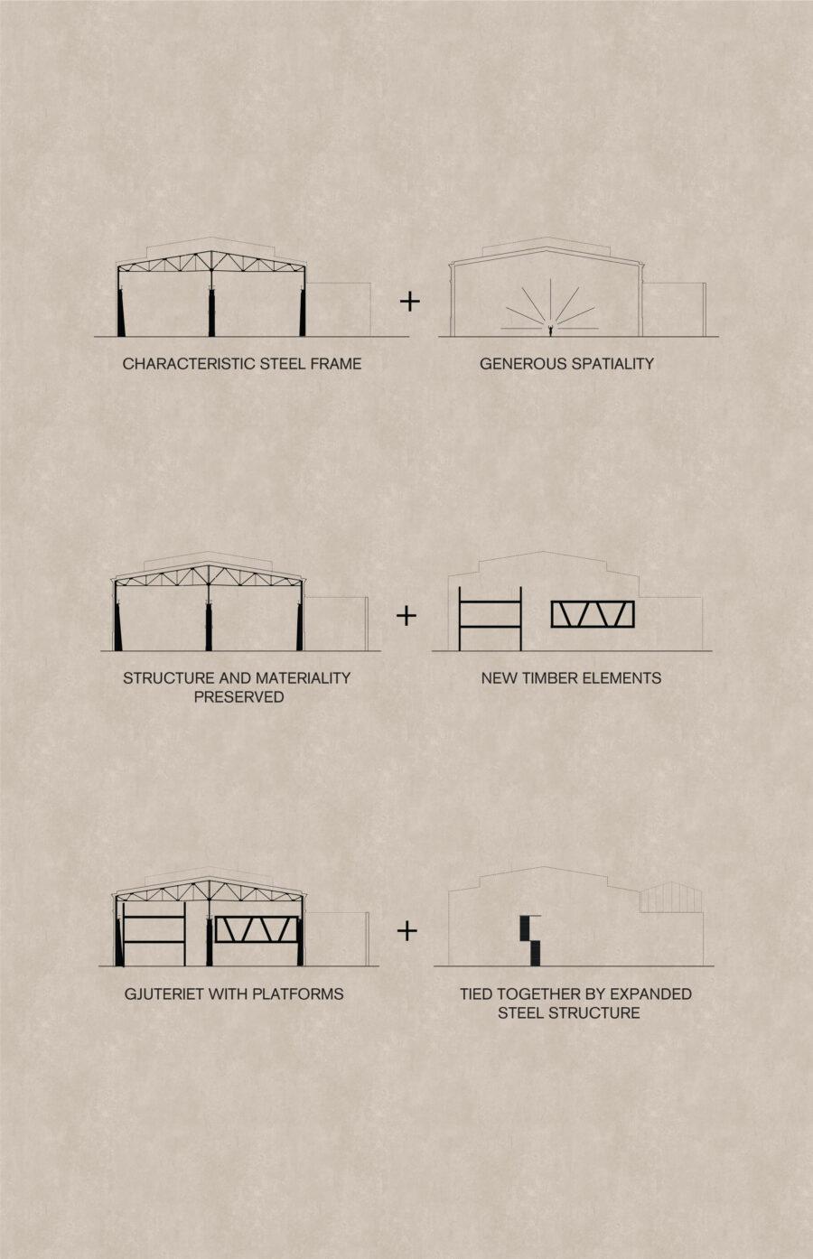 KjellanderSjoberg Gjuteriet Concept Diagram 06 Eng 3600x2324px